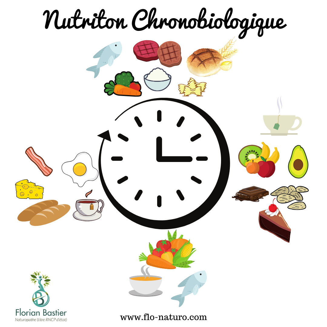 Chrononutrition