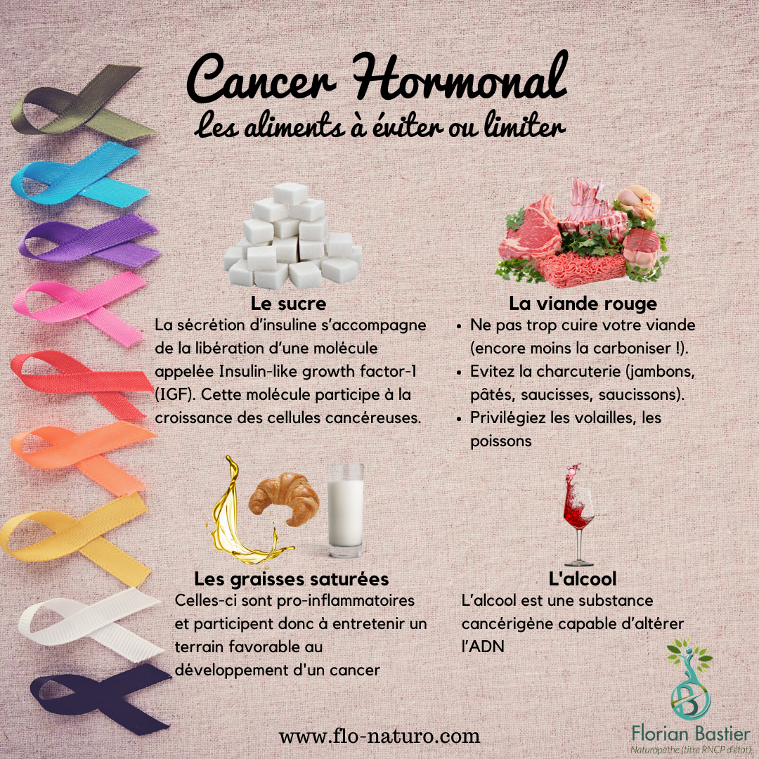 Aliments cancers hormo