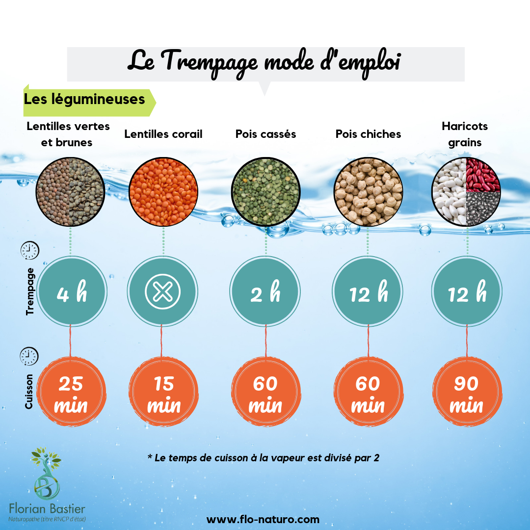 Trempage le gumineuses